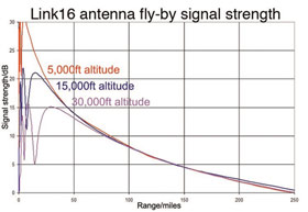 Link16 antenna fly-by signal strength at 5000 ft to 30000 ft altitude